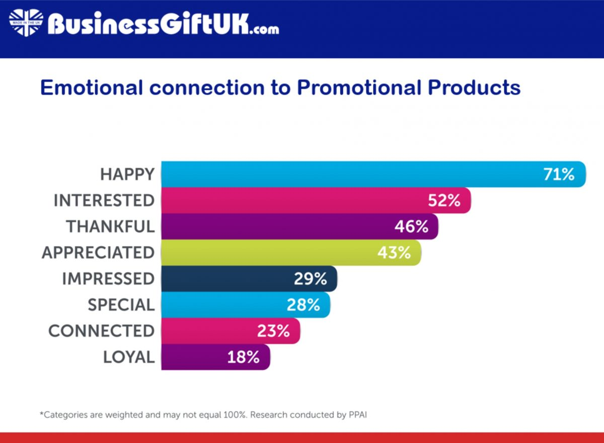 Emotions triggered by business gifts
